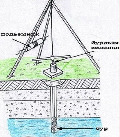 Как сделать бур для скважины на воду